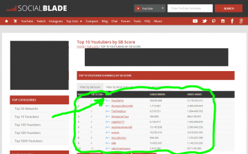 Top Ten YouTubers by SocialBlade